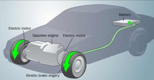 Funktion regeneratives Bremsen