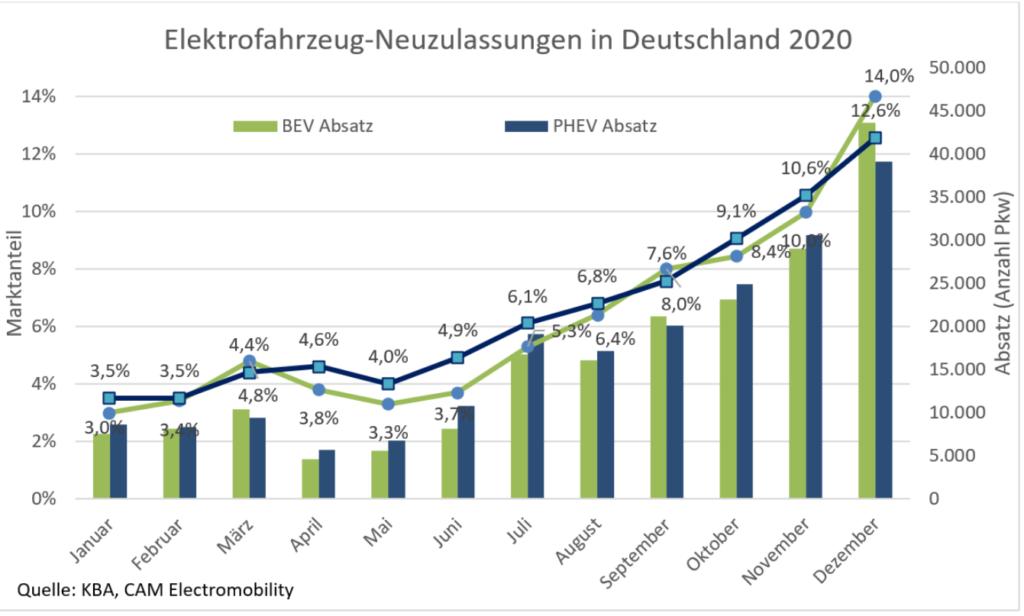 Neuzulassungen Elektrofahrzeuge Deutschland 2020